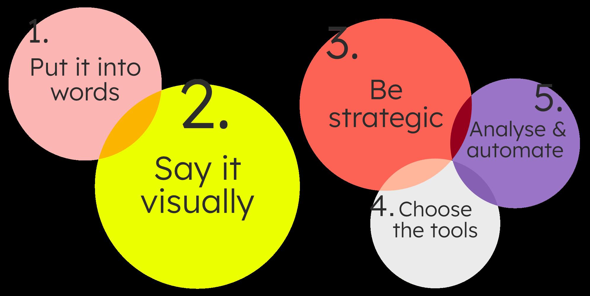 5-steps method to branding, web design and marketing